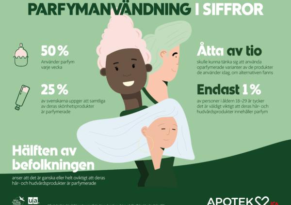 parfymfrivecka_infografik_MEDIA